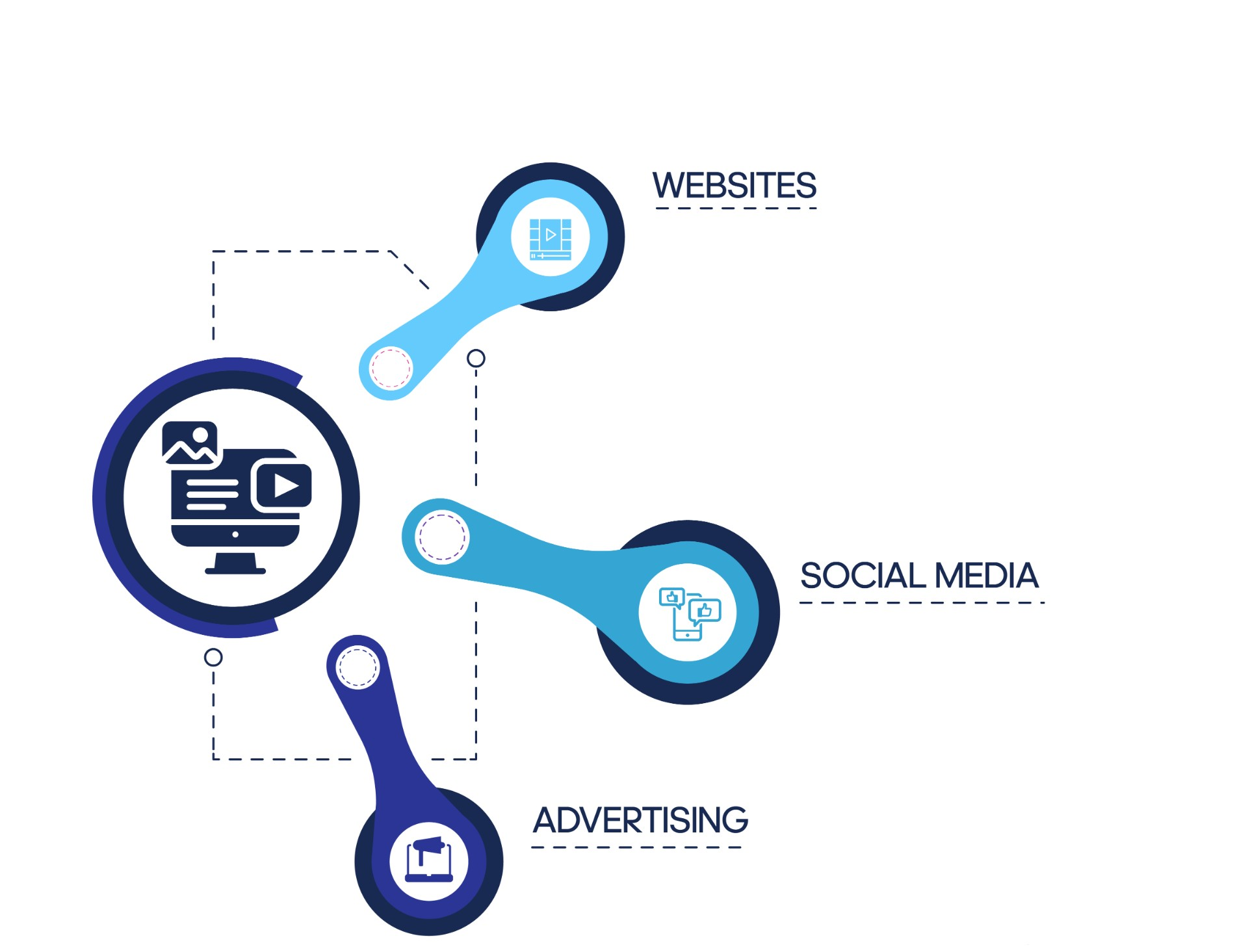 servizi digital marketing